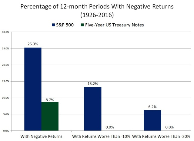 12-Month Periods With Negative Returns