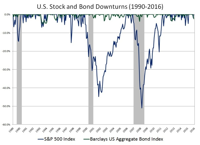 US Stock and Bond Drawdowns