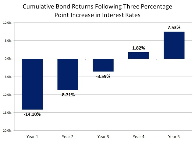 cumulative-bond-returns-following-three-percentage-point-increase