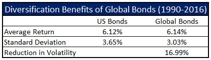 global-bonds