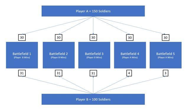 2017-01-25-complex-battlefields