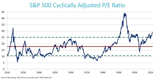 CAPE Ratio Line Chart