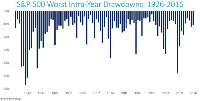 SPX Worst Drawdowns 1926-2016