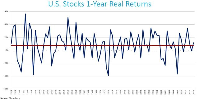 US Stocks 1-YR Real Returns