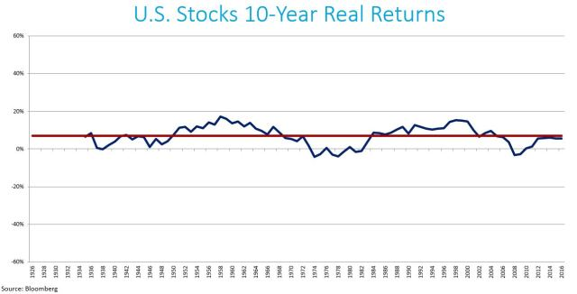 US Stocks 10-YR Real Returns
