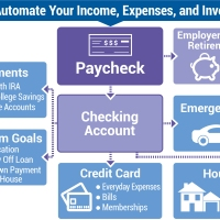 Put Your Personal Finances on Autopilot: How to Automate Your Income, Expenses, and Investments