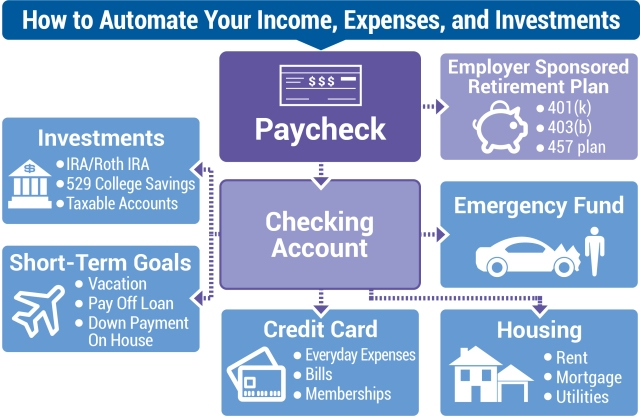 How to Automate Your Income, Expenses, and Investments