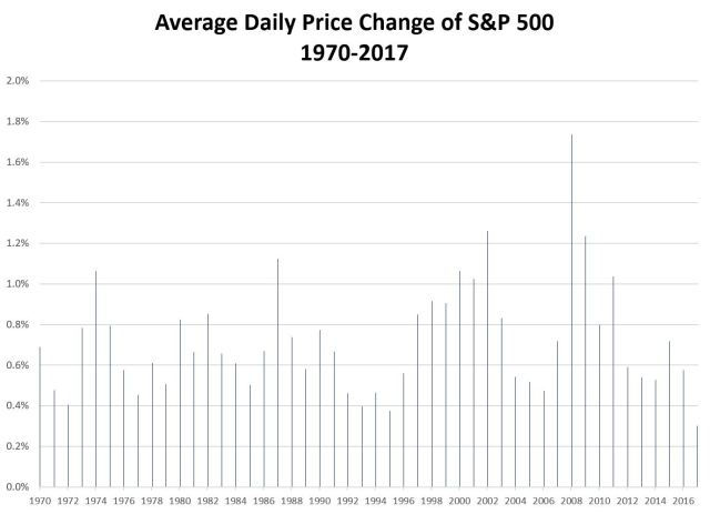 Average Daily Price Change of SPX