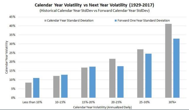 Volatility is sticky
